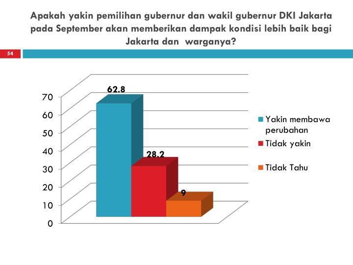 Apakah yakin pemilihan gubernur dan wakil gubernur DKI Jakarta pada September akan memberikan dampak kondisi lebih baik bagi Jakarta dan  warganya?