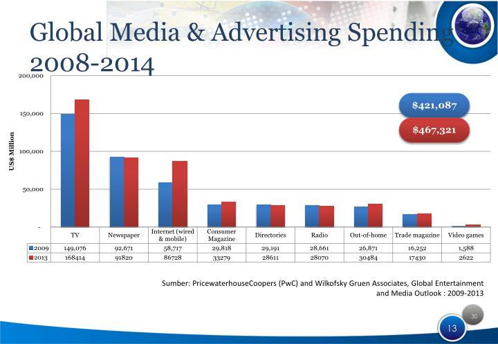 Global Media & Advertising Spending 2008-2014