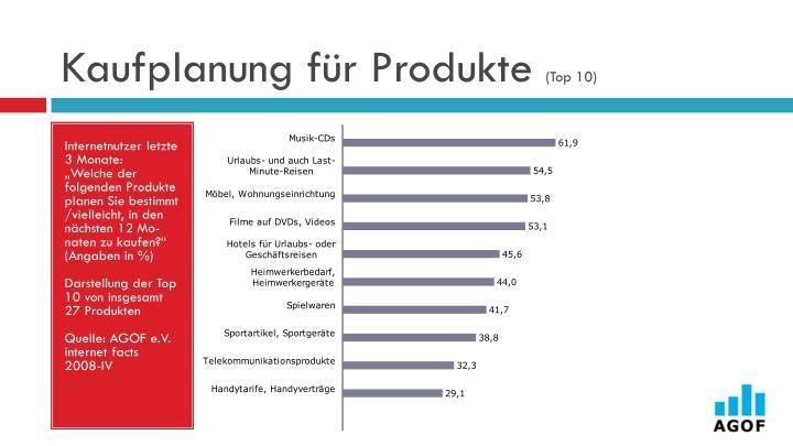 Kaufplanung für Produkte