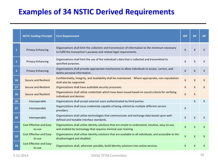 Examples of 34 NSTIC Derived
