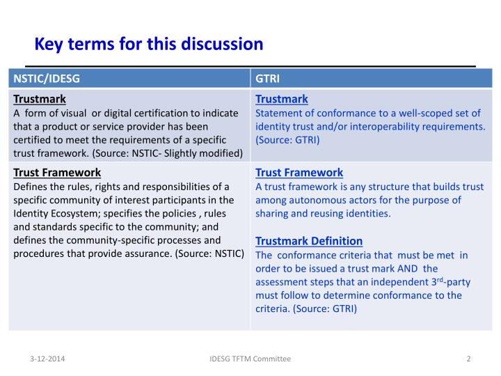 Key terms for this discussion