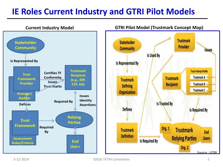 IE Roles Current Industry and GTRI Pilot Models