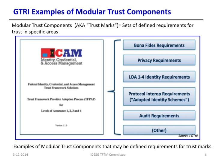 GTRI Examples of Modular Trust Components