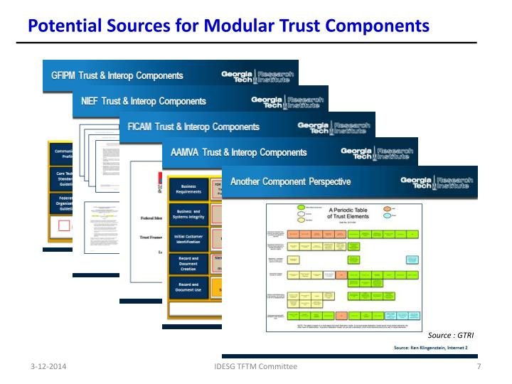 Potential Sources for Modular Trust Components