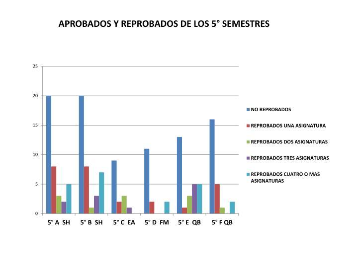 APROBADOS Y REPROBADOS DE LOS 5° SEMESTRES