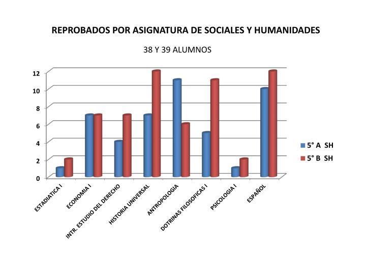 REPROBADOS POR ASIGNATURA DE SOCIALES Y HUMANIDADES