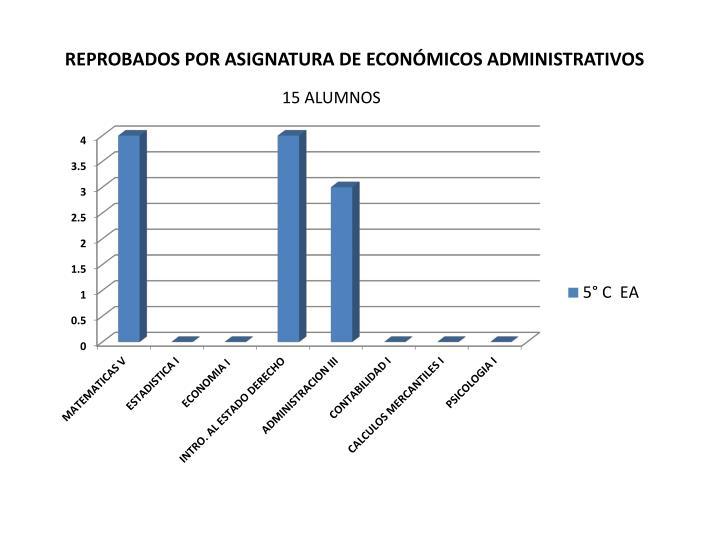 REPROBADOS POR ASIGNATURA DE ECONÓMICOS ADMINISTRATIVOS