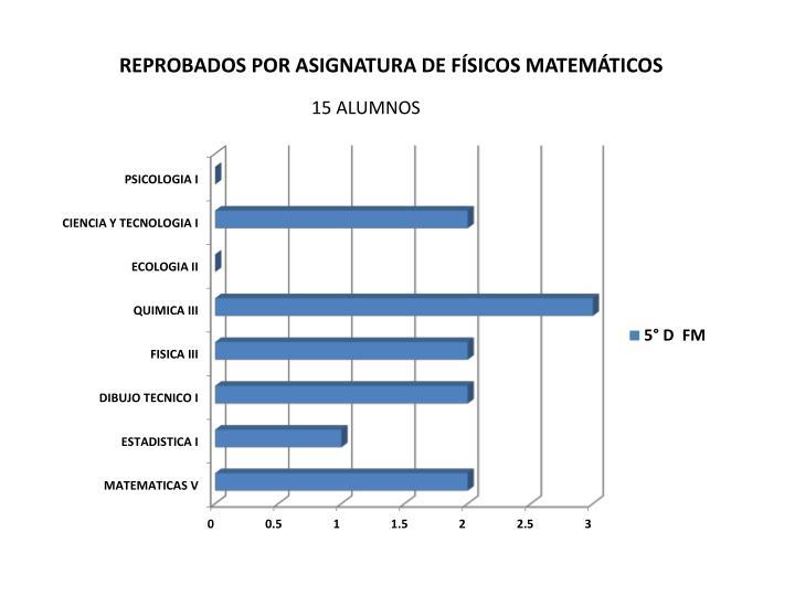 REPROBADOS POR ASIGNATURA DE FÍSICOS MATEMÁTICOS