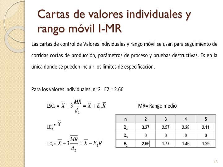 Cartas de valores individuales y rango móvil I-