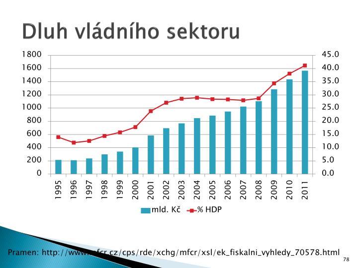 Dluh vládního sektoru