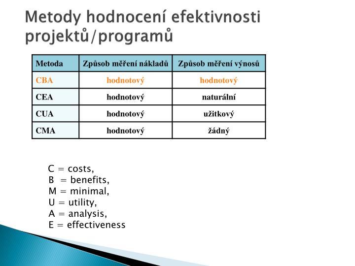 Metody hodnocení efektivnosti projektů/programů