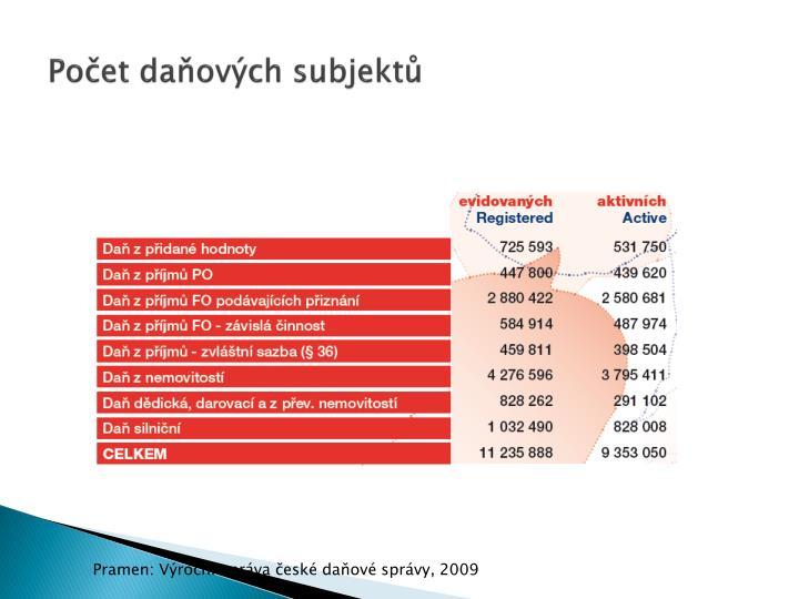 Počet daňových subjektů