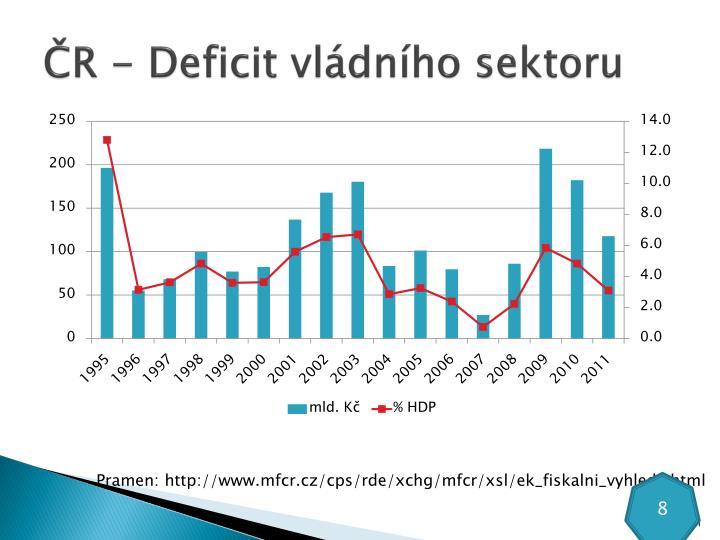 ČR - Deficit vládního sektoru