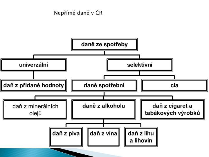 Nepřímé daně v ČR