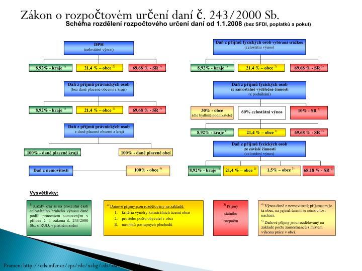 Zákon o rozpočtovém určení daní č. 243/2000 Sb.