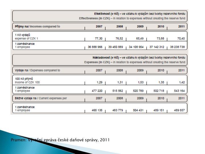 Pramen: Výroční zpráva české daňové správy,