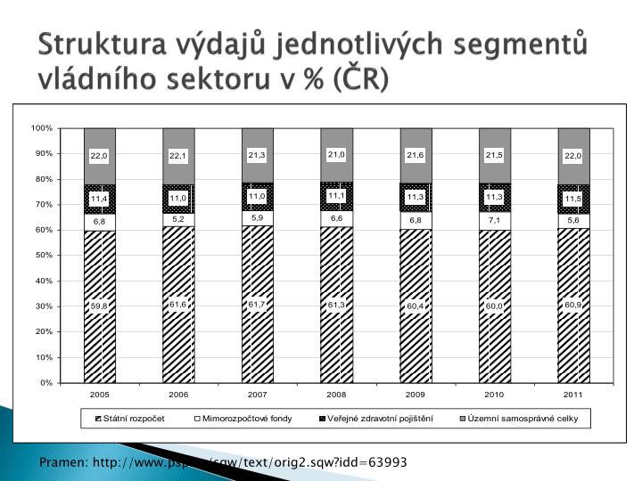 Struktura výdajů jednotlivých segmentů vládního sektoru v % (ČR)