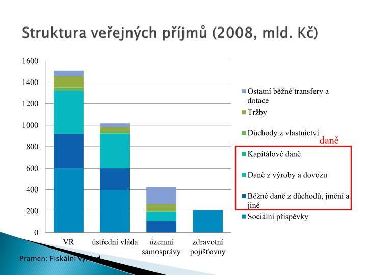 Struktura veřejných příjmů (2008, mld. Kč)