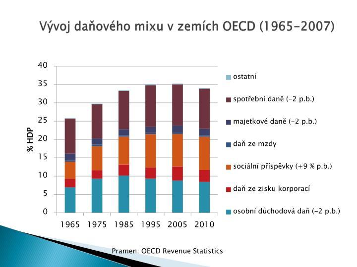Vývoj daňového mixu v zemích OECD (1965-2007)