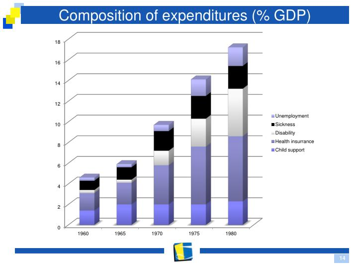 Composition of expenditures (% GDP)