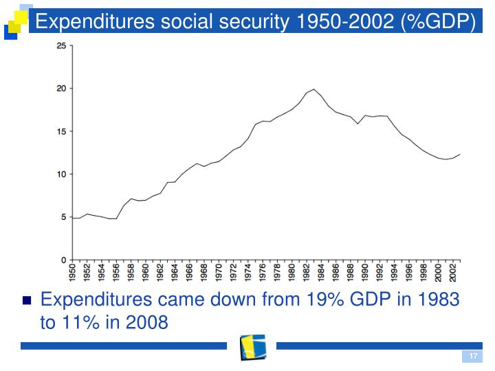 Expenditures social security 1950-2002 (%GDP)