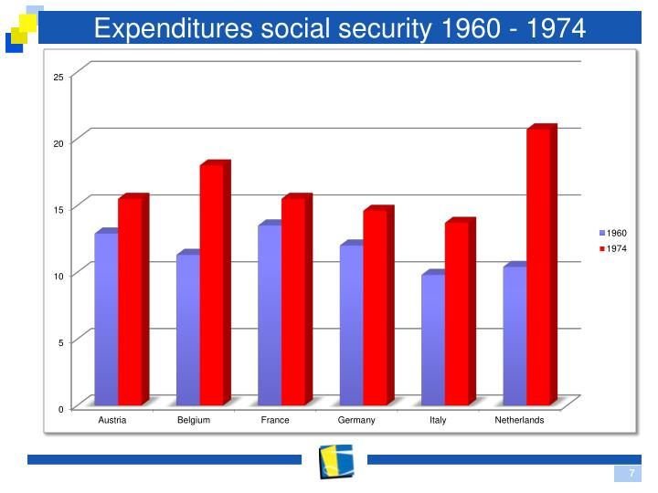Expenditures social security 1960 - 1974
