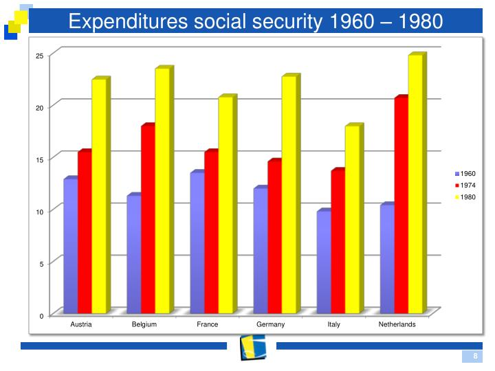 Expenditures social security 1960 – 1980