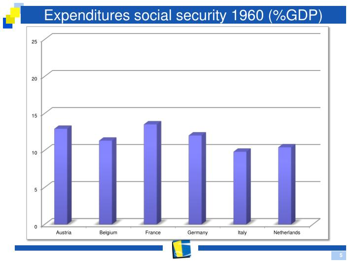 Expenditures social security 1960 (%GDP)