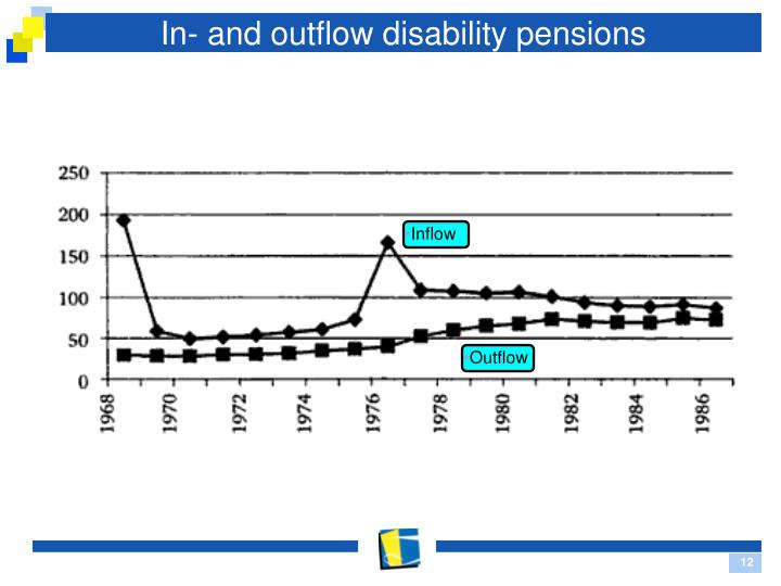 In- and outflow disability pensions
