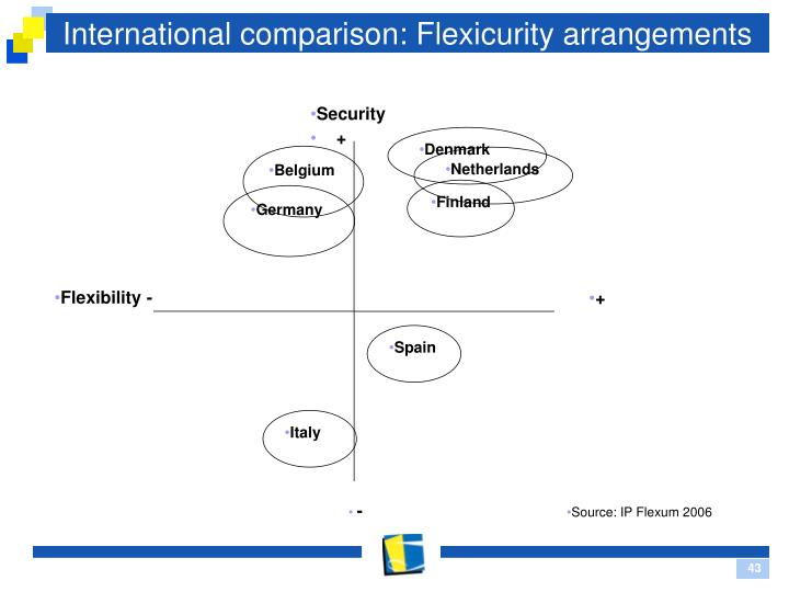 International comparison: Flexicurity arrangements