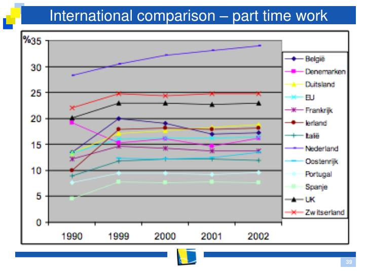 International comparison – part time work