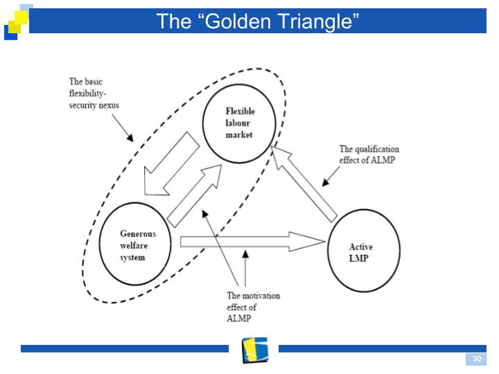 "The ""Golden Triangle"""