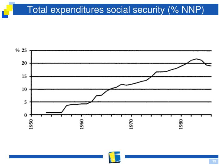Total expenditures social security (% NNP)