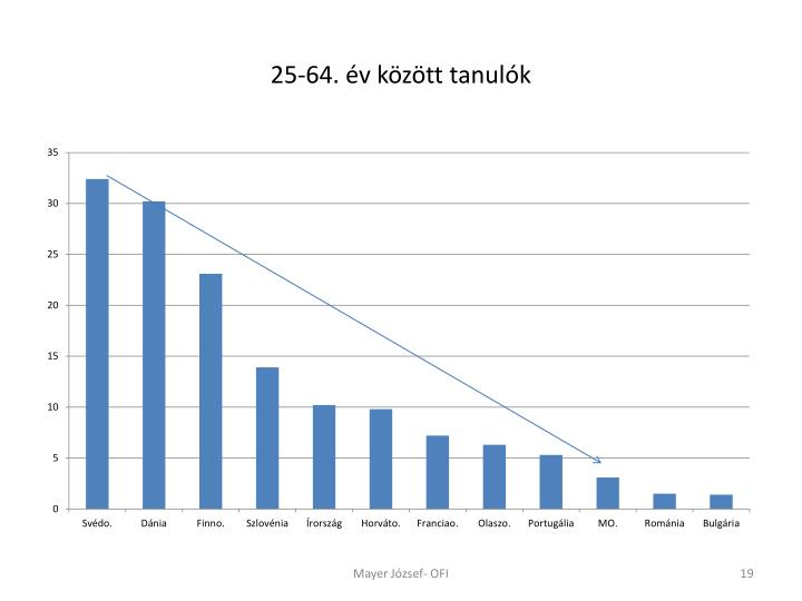 25-64. év között tanulók