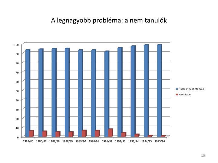 A legnagyobb probléma: a nem tanulók