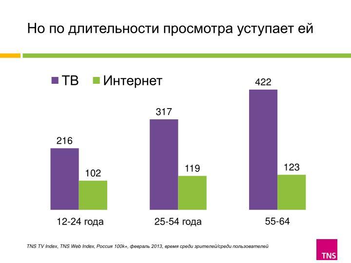 TNS TV Index, TNS Web Index