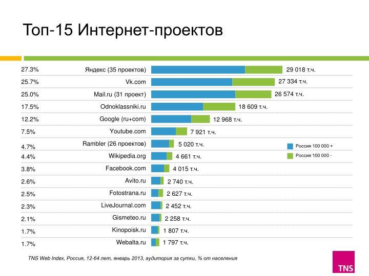Топ-15 Интернет-проектов