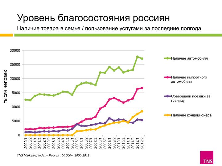 Уровень благосостояния россиян