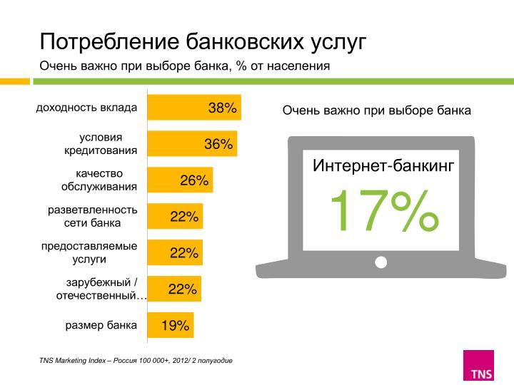Потребление банковских услуг