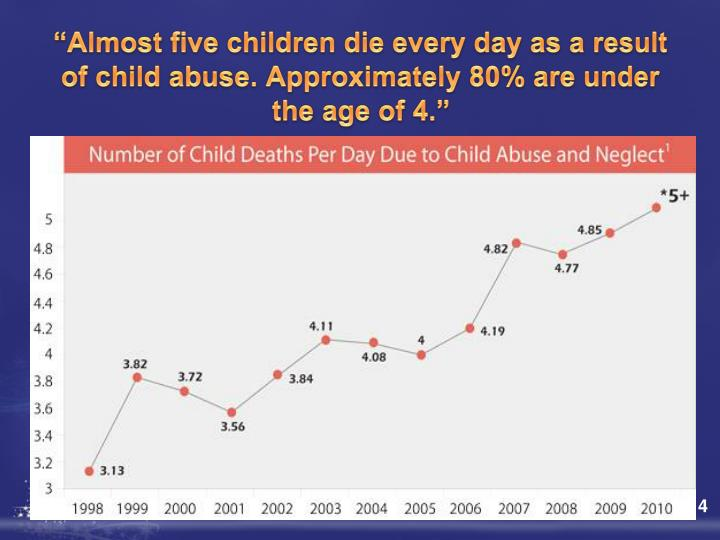 """Almost five children die every day as a result of child abuse. Approximately 80% are under the age of 4."""