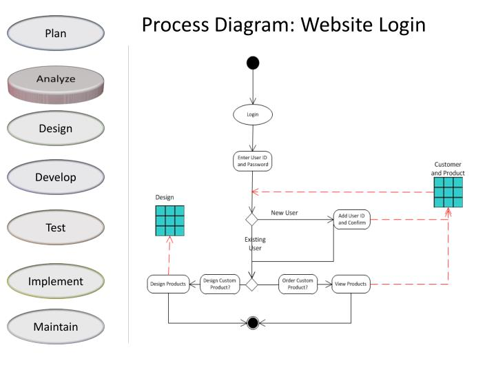 Process Diagram: Website Login