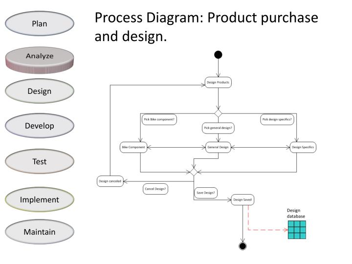Process Diagram: Product purchase and design.