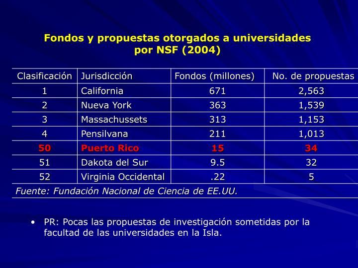 Fondos y propuestas otorgados a universidades