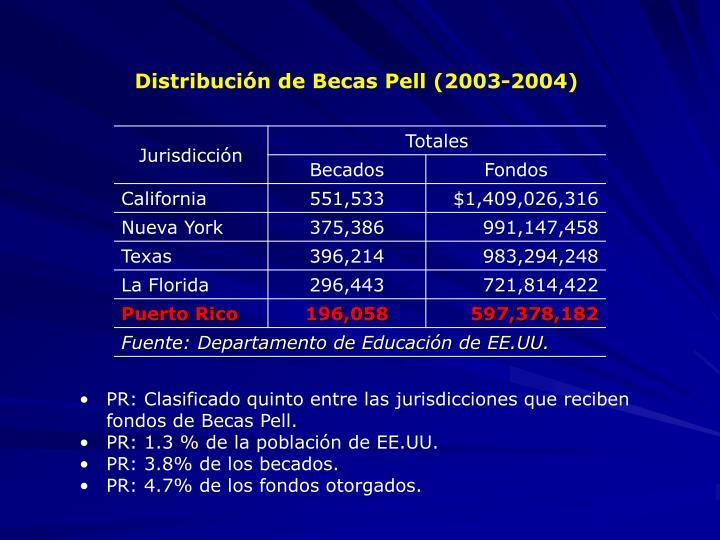 Distribución de Becas Pell (2003-2004)
