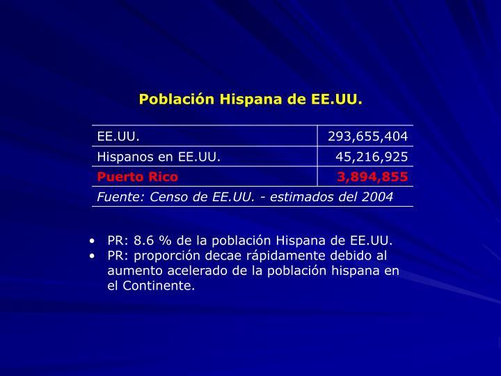 Población Hispana de EE.UU.