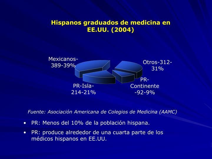 Fuente: Asociación Americana de Colegios de Medicina (AAMC)