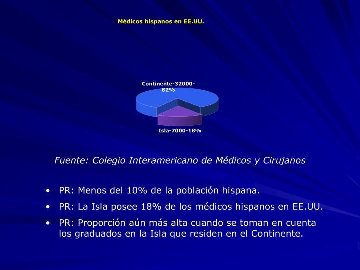Fuente: Colegio Interamericano de Médicos y Cirujanos