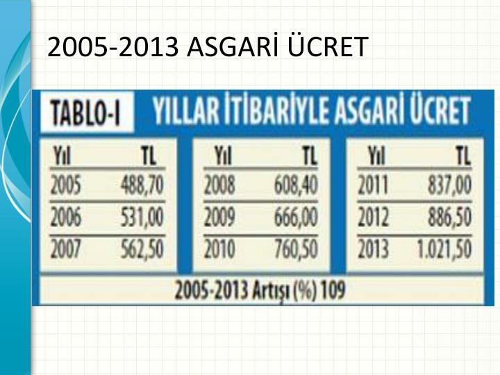 2005-2013 ASGARİ ÜCRET