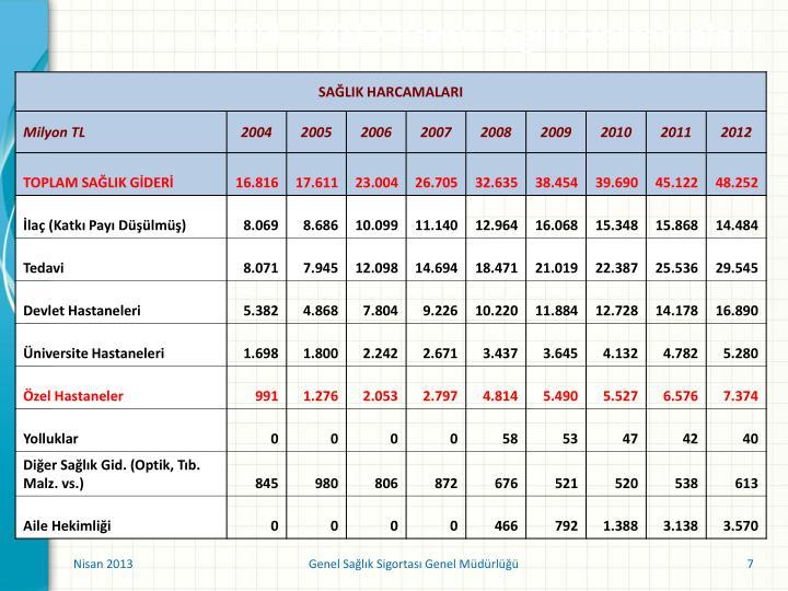 2004 – 2012 Kamu Sağlık Harcamaları