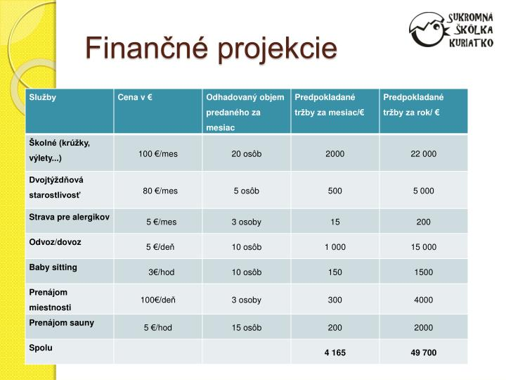 Finančné projekcie
